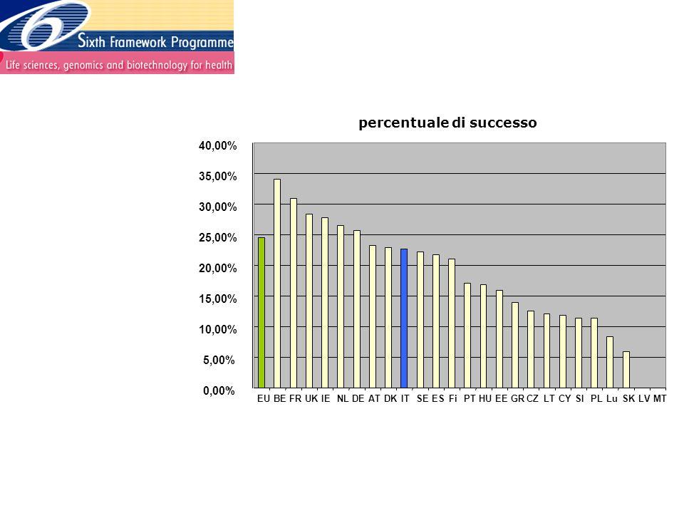 percentuale di successo 0,00% 5,00% 10,00% 15,00% 20,00% 25,00% 30,00% 35,00% 40,00% EUBEFRUKIENLDEATDKITSEESFiPTHUEEGRCZLTCYSIPLLuSKLVMT