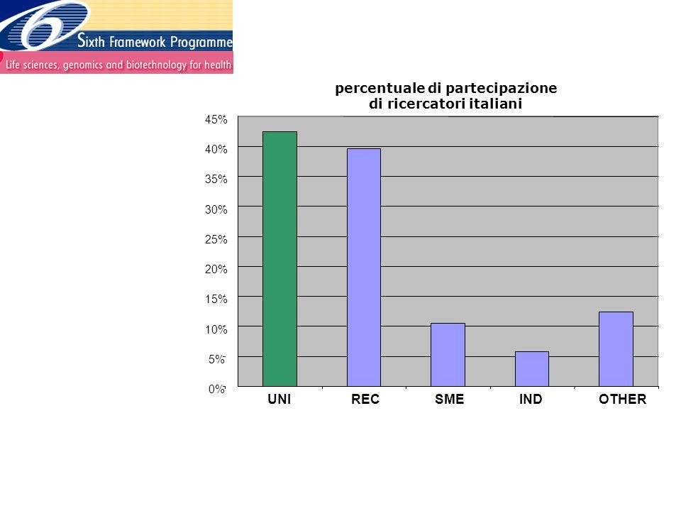 0% 5% 10% 15% 20% 25% 30% 35% 40% 45% UNIRECSMEINDOTHER percentuale di partecipazione di ricercatori italiani