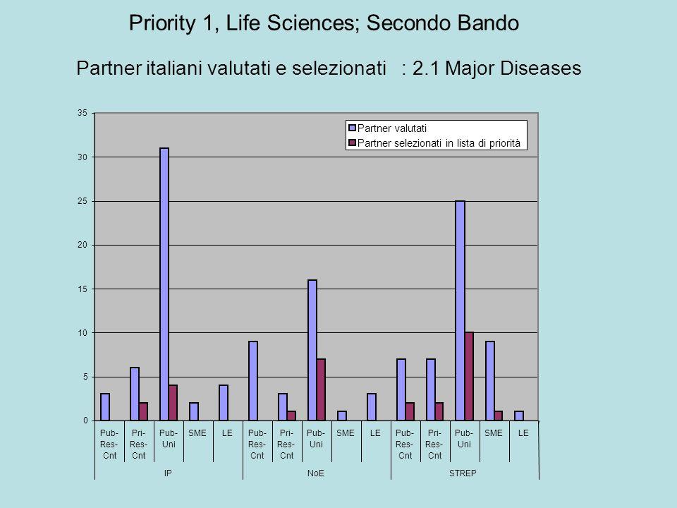0 5 10 15 20 25 30 35 Pub- Res- Cnt Pri- Res- Cnt Pub- Uni SMELEPub- Res- Cnt Pri- Res- Cnt Pub- Uni SMELEPub- Res- Cnt Pri- Res- Cnt Pub- Uni SMELE IPNoESTREP Partner valutati Partner selezionati in lista di priorità Partner italiani valutati e selezionati : 2.1 Major Diseases Priority 1, Life Sciences; Secondo Bando