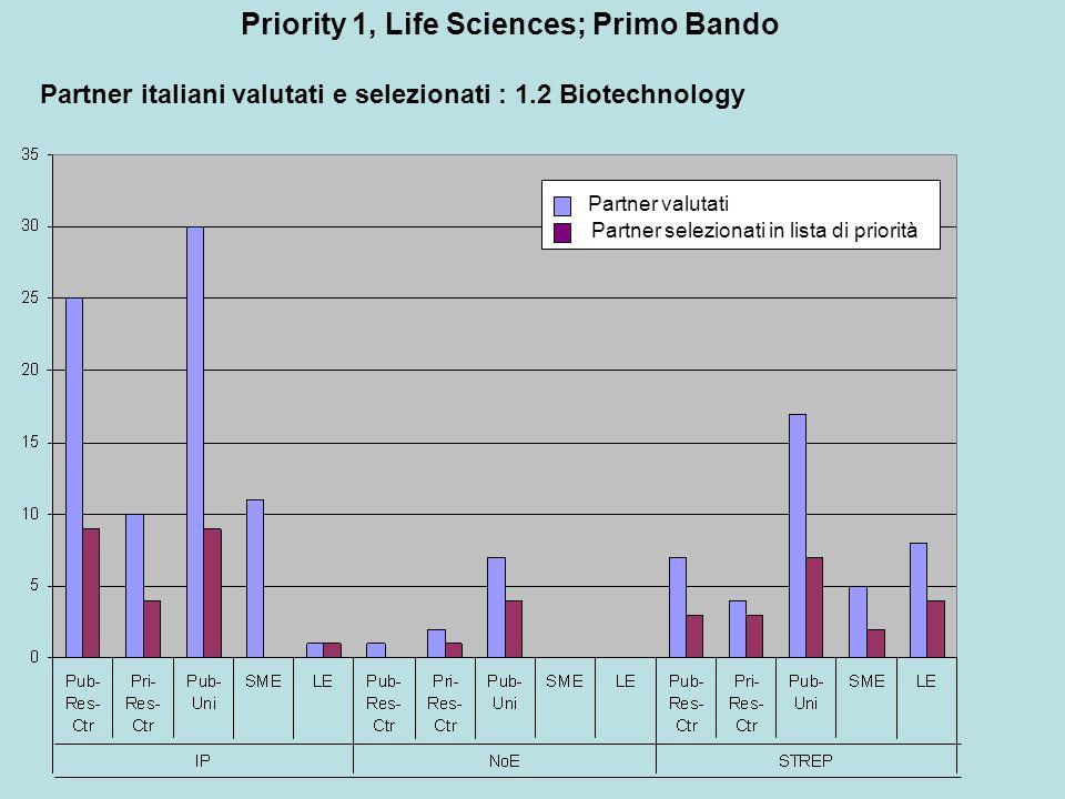 Partner italiani valutati e selezionati : 1.2 Biotechnology Partner valutati Partner selezionati in lista di priorità Priority 1, Life Sciences; Primo Bando