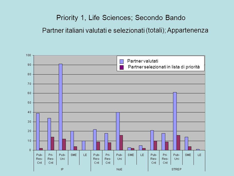 Partner italiani valutati e selezionati (totali); Appartenenza Priority 1, Life Sciences; Secondo Bando Partner valutati Partner selezionati in lista di priorità