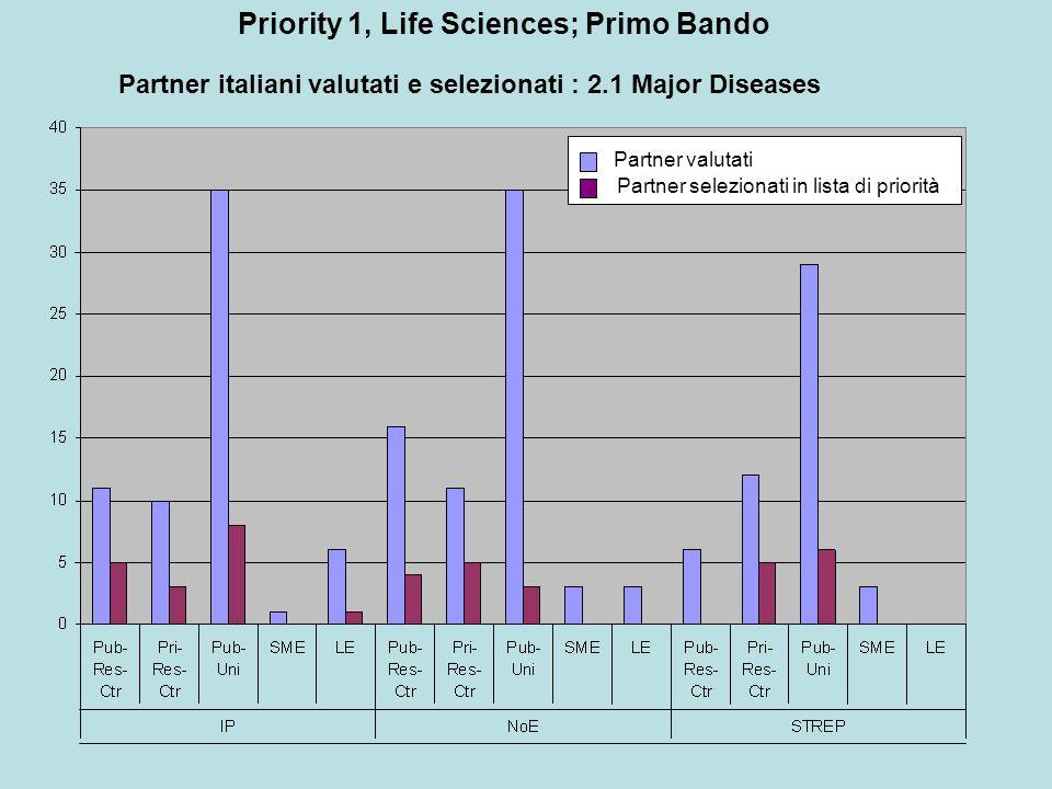Partner italiani valutati e selezionati : 2.1 Major Diseases Partner valutati Partner selezionati in lista di priorità Priority 1, Life Sciences; Primo Bando