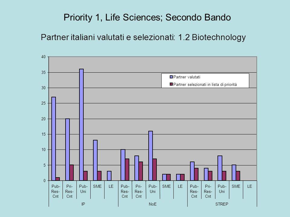 0 5 10 15 20 25 30 35 40 Pub- Res- Cnt Pri- Res- Cnt Pub- Uni SMELEPub- Res- Cnt Pri- Res- Cnt Pub- Uni SMELEPub- Res- Cnt Pri- Res- Cnt Pub- Uni SMELE IPNoESTREP Partner valutati Partner selezionati in lista di priorità Partner italiani valutati e selezionati : 1.2 Biotechnology Priority 1, Life Sciences; Secondo Bando