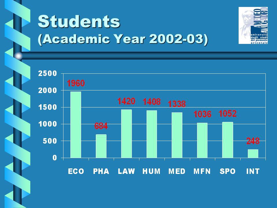Students (Academic Year 2002-03)