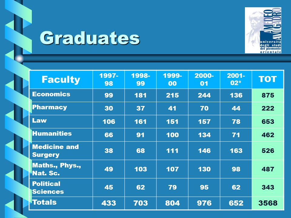 Graduates Faculty 1997- 98 1998- 99 1999- 00 2000- 01 2001- 02* TOT Economics 99181215244136875 Pharmacy 3037417044222 Law 10616115115778653 Humanities 669110013471462 Medicine and Surgery 3868111146163526 Maths., Phys., Nat.