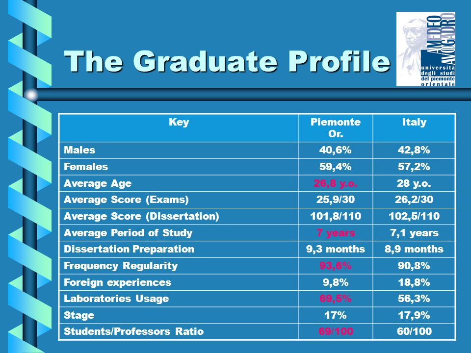 The Graduate Profile KeyPiemonte Or. Italy Males 40,6%42,8% Females 59,4%57,2% Average Age 26,8 y.o.28 y.o. Average Score (Exams) 25,9/3026,2/30 Avera