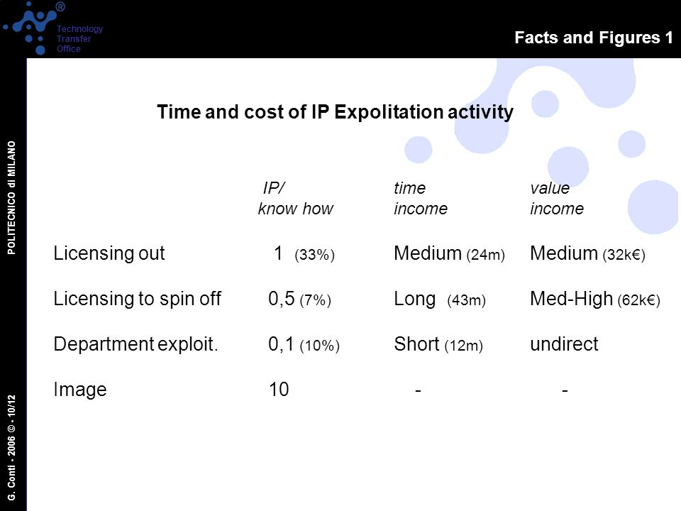 G. Conti - 2006 © - 10/12 POLITECNICO di MILANO Technology Transfer Office Facts and Figures 1 Time and cost of IP Expolitation activity IP/timevalue