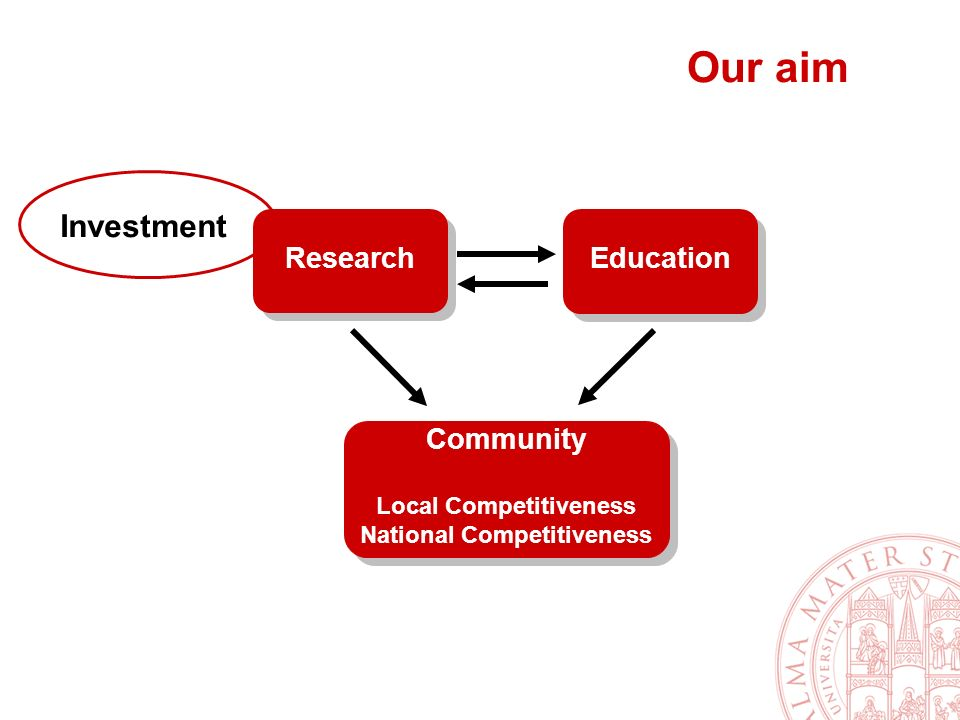 Our aim Research Community Local Competitiveness National Competitiveness Community Local Competitiveness National Competitiveness Education Investment