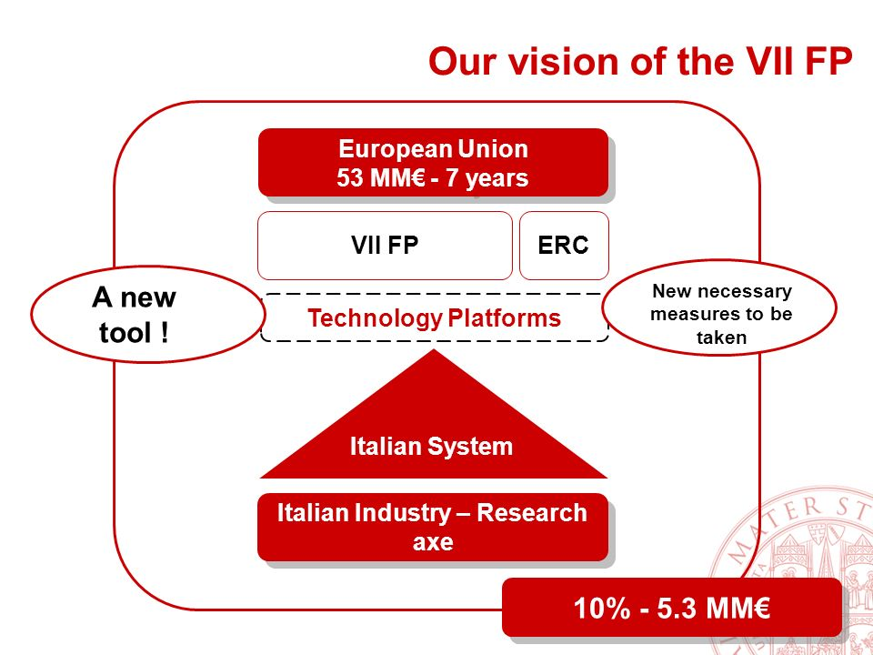 5 Our vision of the VII FP Italian System Technology Platforms 10% - 5.3 MM European Union 53 MM - 7 years VII FP Italian Industry – Research axe Italian Industry – Research axe ERC A new tool .