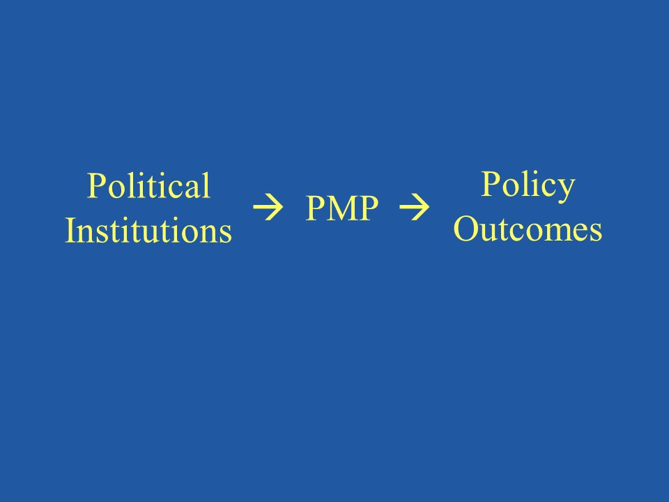 Political Institutions PMP Policy Outcomes