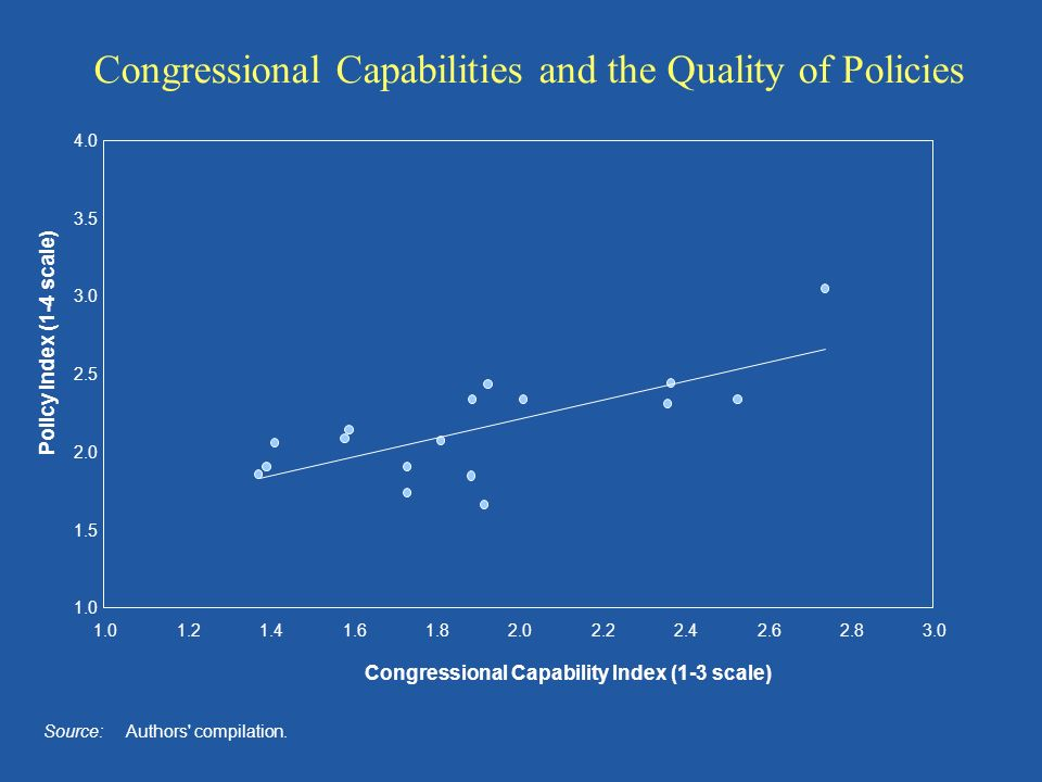 1.0 1.5 2.0 2.5 3.0 3.5 4.0 1.01.21.41.61.82.02.22.42.62.83.0 Congressional Capability Index (1-3 scale) Policy Index (1-4 scale) Source: Authors' com