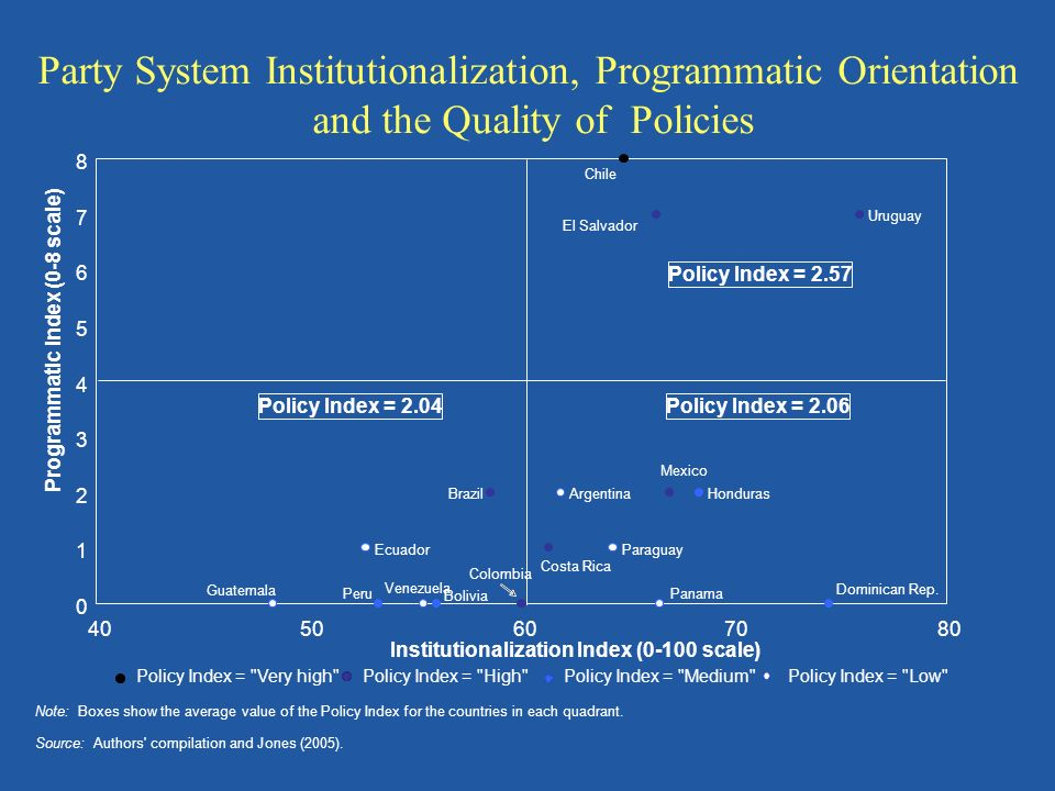 Party System Institutionalization, Programmatic Orientation and the Quality of Policies Venezuela Uruguay Peru Paraguay Panama Mexico Honduras Guatema