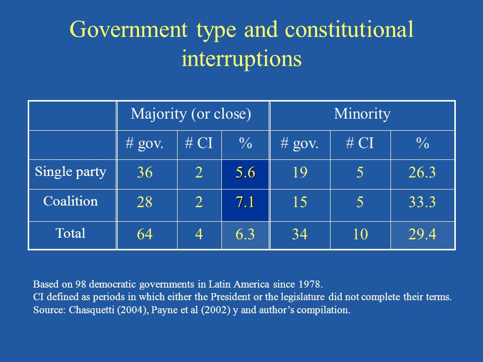 Government type and constitutional interruptions 34 15 19 # gov. Minority 10 5 5 # CI Majority (or close) 64 28 36 # gov. 4 2 2 # CI 29.46.3 Total 33.