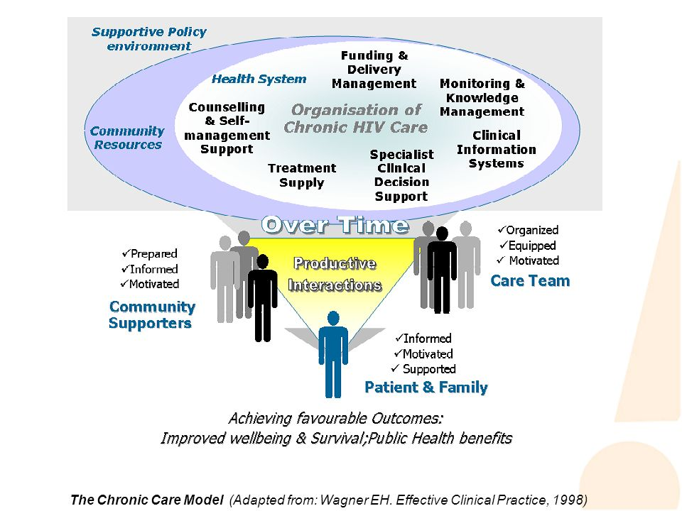 The Chronic Care Model (Adapted from: Wagner EH. Effective Clinical Practice, 1998)