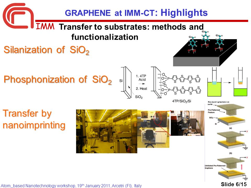 IMM Atom_based Nanotechnology workshop, 19 th January 2011, Arcetri (FI), Italy GRAPHENE at IMM-CT : Highlights Transfer to substrates: methods and functionalization Slide 6/15 Silanization of SiO 2 Phosphonization of SiO 2 Transfer by nanoimprinting