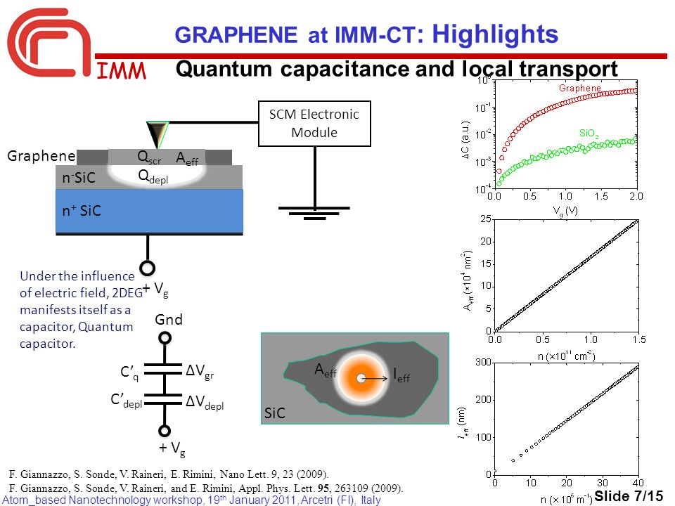IMM Atom_based Nanotechnology workshop, 19 th January 2011, Arcetri (FI), Italy Quantum capacitance and local transport GRAPHENE at IMM-CT : Highlights Q depl SCM Electronic Module + V g n + SiC n - SiC A eff Q scr Graphene Q depl Under the influence of electric field, 2DEG manifests itself as a capacitor, Quantum capacitor.