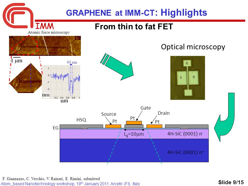 IMM Atom_based Nanotechnology workshop, 19 th January 2011, Arcetri (FI), Italy GRAPHENE at IMM-CT : Highlights From thin to fat FET Atomic force microscopy 4H-SiC (0001) n + 4H-SiC (0001) n - EG HSQ Pt Gate Drain Source L g =10 m Optical microscopy Slide 9/15 F.