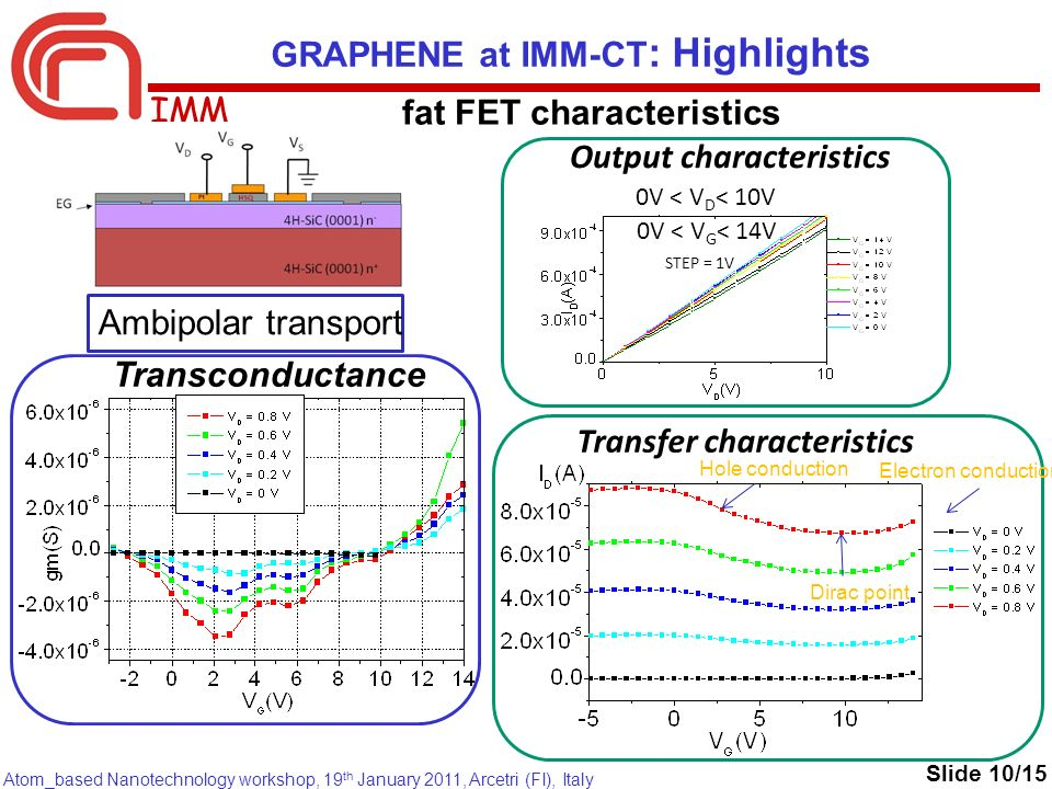 IMM Atom_based Nanotechnology workshop, 19 th January 2011, Arcetri (FI), Italy Transfer characteristics Hole conduction Dirac point Output characteristics 0V < V D < 10V 0V < V G < 14V STEP = 1V Transconductance Ambipolar transport Electron conduction GRAPHENE at IMM-CT : Highlights fat FET characteristics Slide 10/15