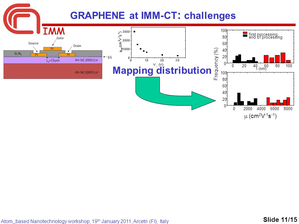 IMM Atom_based Nanotechnology workshop, 19 th January 2011, Arcetri (FI), Italy Slide 11/15 Mapping distribution GRAPHENE at IMM-CT : challenges