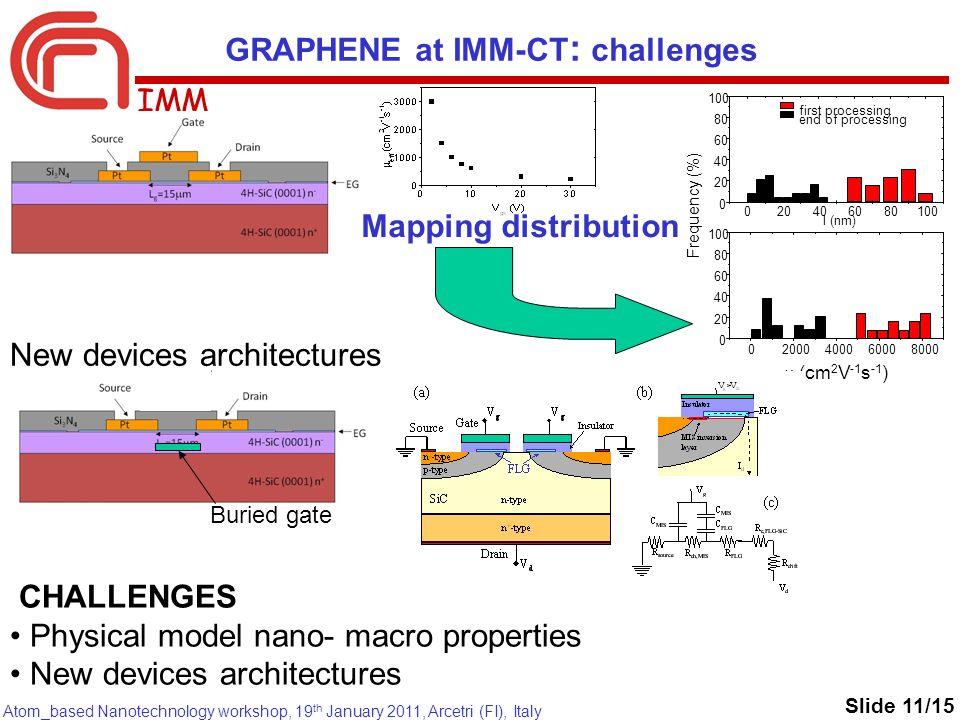 IMM Atom_based Nanotechnology workshop, 19 th January 2011, Arcetri (FI), Italy CHALLENGES Physical model nano- macro properties New devices architect