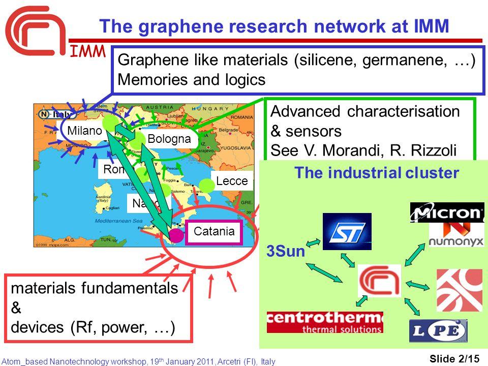 IMM Atom_based Nanotechnology workshop, 19 th January 2011, Arcetri (FI), Italy Bologna Roma Napoli Lecce Catania Milano The graphene research network
