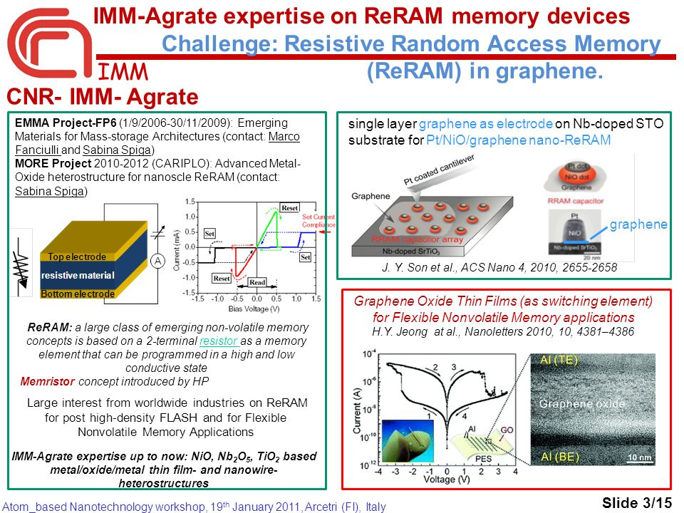 IMM Atom_based Nanotechnology workshop, 19 th January 2011, Arcetri (FI), Italy IMM-Agrate expertise on ReRAM memory devices Challenge: Resistive Rand