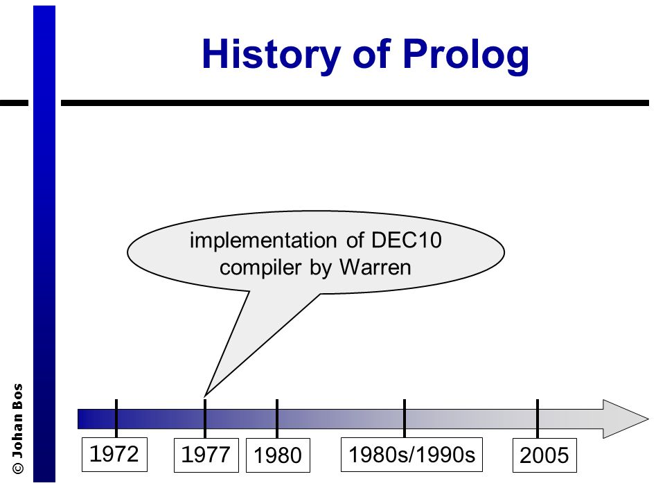 © Johan Bos History of Prolog s/1990s 2005 implementation of DEC10 compiler by Warren