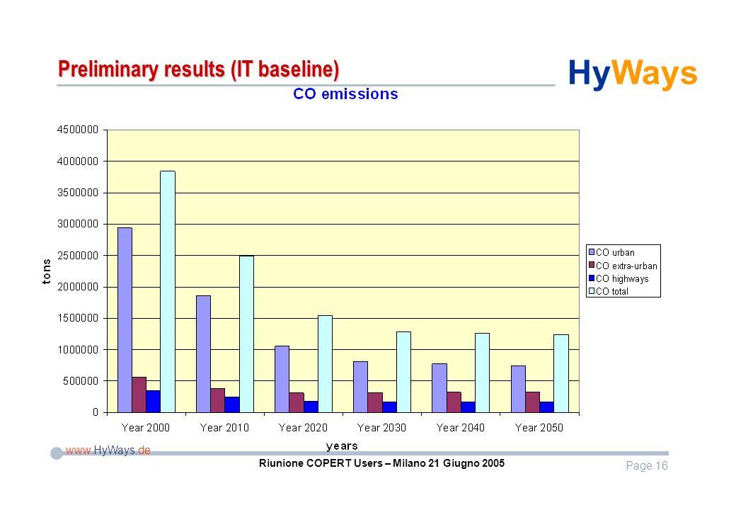 Page 16 www.HyWays.de HyWays Riunione COPERT Users – Milano 21 Giugno 2005 Preliminary results (IT baseline)