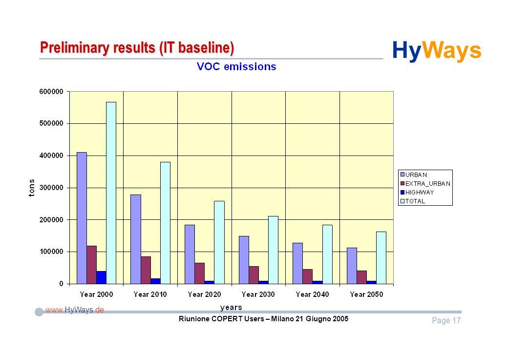 Page 17 www.HyWays.de HyWays Riunione COPERT Users – Milano 21 Giugno 2005 Preliminary results (IT baseline)