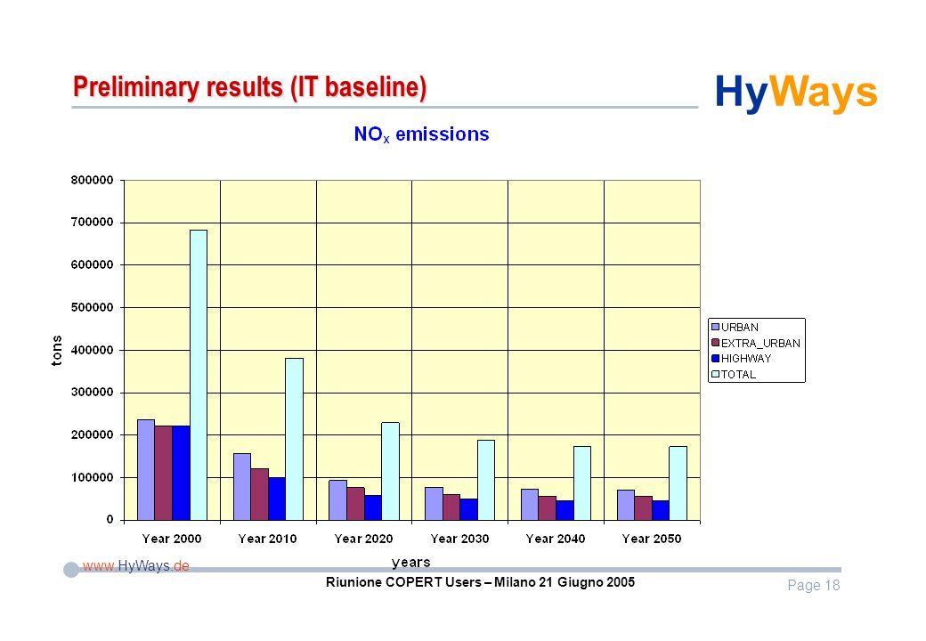 Page 18 www.HyWays.de HyWays Riunione COPERT Users – Milano 21 Giugno 2005 Preliminary results (IT baseline)