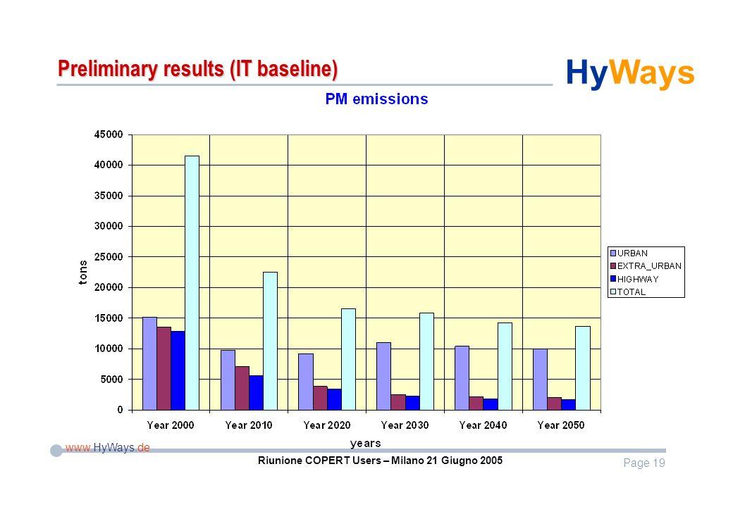 Page 19 www.HyWays.de HyWays Riunione COPERT Users – Milano 21 Giugno 2005 Preliminary results (IT baseline)