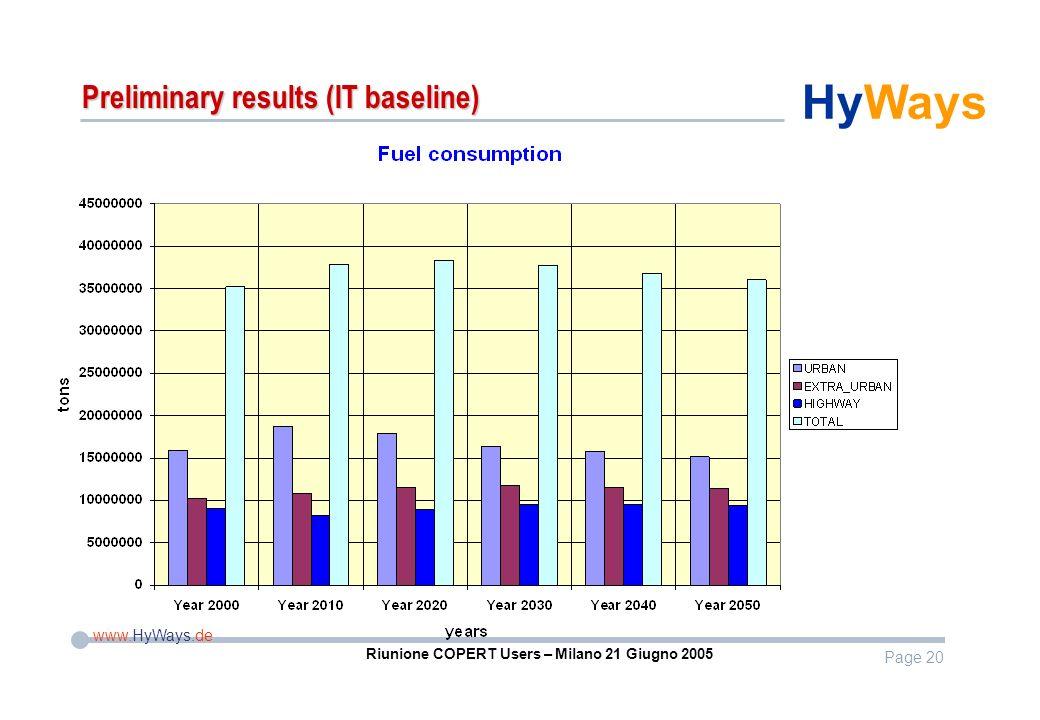 Page 20 www.HyWays.de HyWays Riunione COPERT Users – Milano 21 Giugno 2005 Preliminary results (IT baseline)