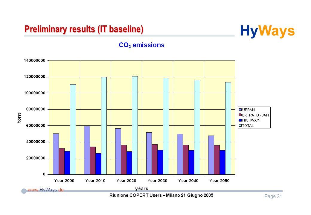 Page 21 www.HyWays.de HyWays Riunione COPERT Users – Milano 21 Giugno 2005 Preliminary results (IT baseline)