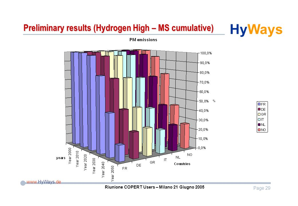 Page 29 www.HyWays.de HyWays Riunione COPERT Users – Milano 21 Giugno 2005 Preliminary results (Hydrogen High – MS cumulative)