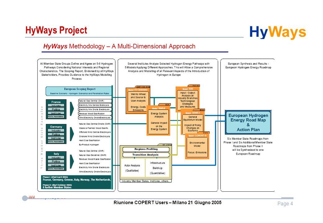 Page 4 www.HyWays.de HyWays Riunione COPERT Users – Milano 21 Giugno 2005 HyWays Project