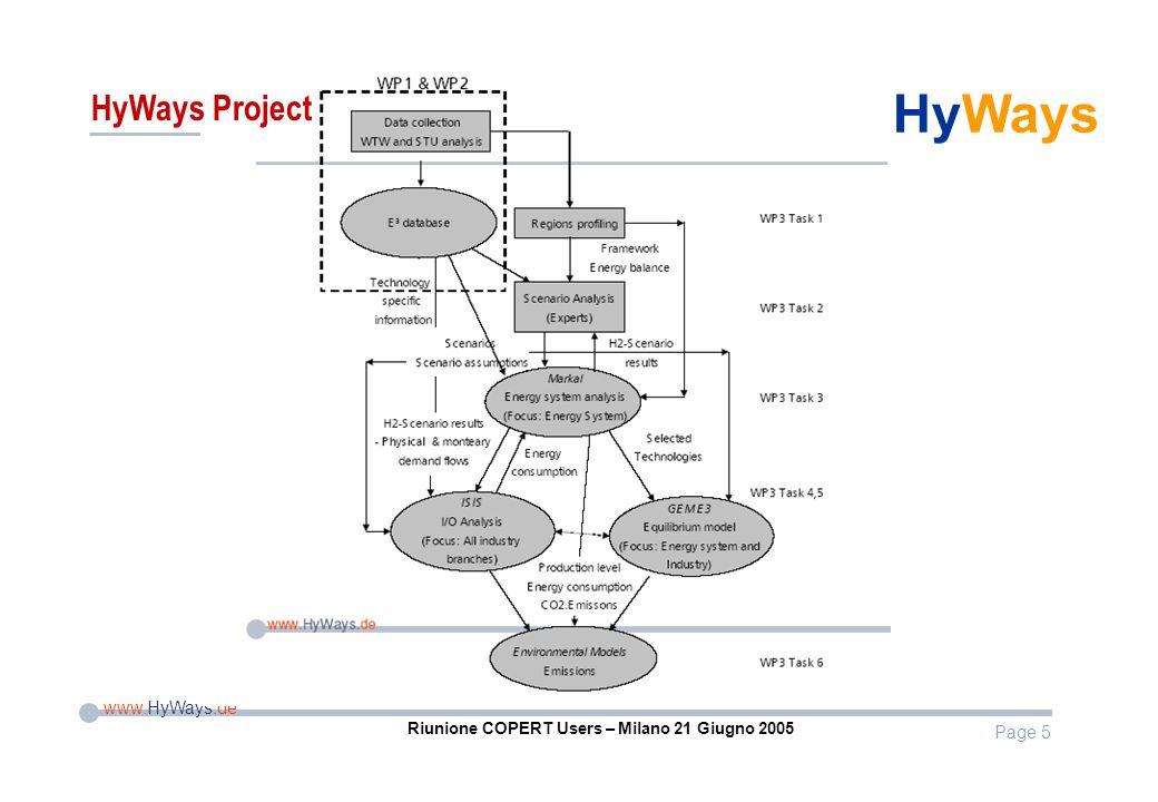 Page 5 www.HyWays.de HyWays Riunione COPERT Users – Milano 21 Giugno 2005 HyWays Project