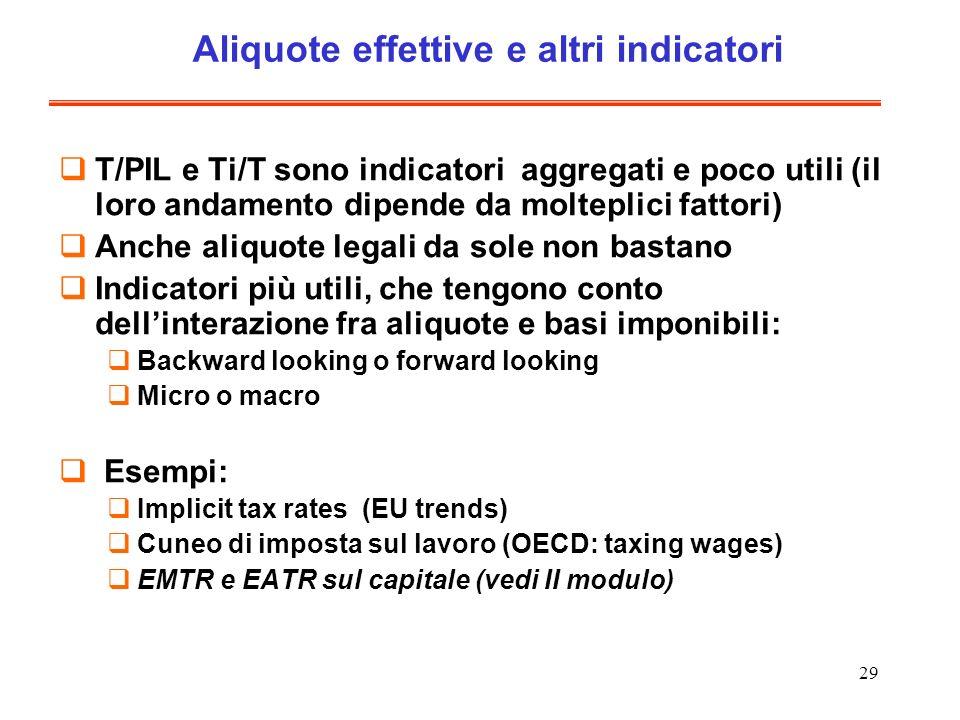 29 Aliquote effettive e altri indicatori T/PIL e Ti/T sono indicatori aggregati e poco utili (il loro andamento dipende da molteplici fattori) Anche a