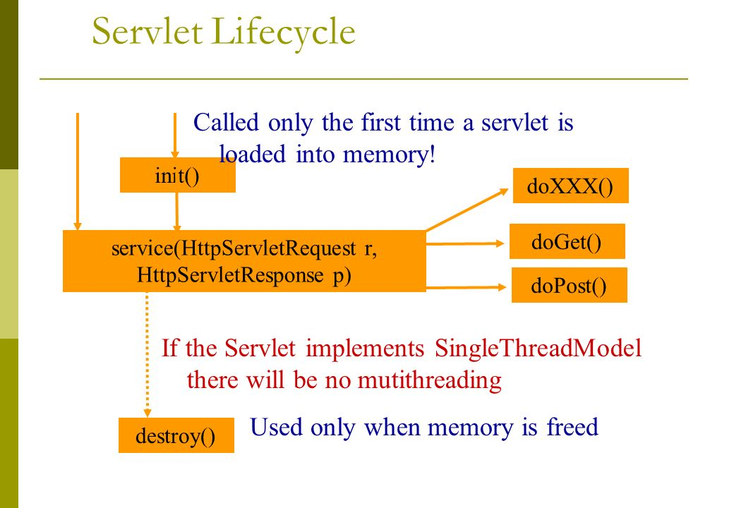 Servlet Lifecycle init() destroy() service(HttpServletRequest r, HttpServletResponse p) Called only the first time a servlet is loaded into memory.
