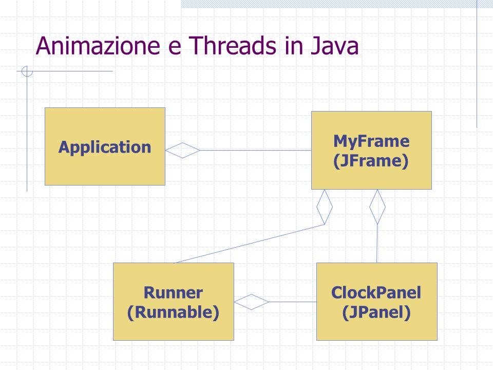 Animazione e Threads in Java Application MyFrame (JFrame) ClockPanel (JPanel) Runner (Runnable)
