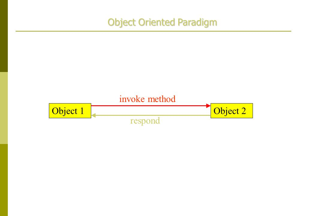 Object 1Object 2 invoke method respond Object Oriented Paradigm
