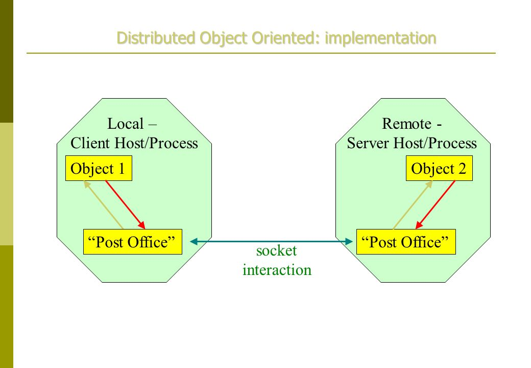 Object 1Object 2 socket interaction Local – Client Host/Process Remote - Server Host/Process Post Office Distributed Object Oriented: implementation