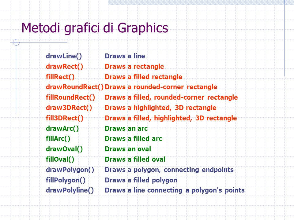 Metodi grafici di Graphics drawLine()Draws a line drawRect()Draws a rectangle fillRect()Draws a filled rectangle drawRoundRect()Draws a rounded-corner rectangle fillRoundRect()Draws a filled, rounded-corner rectangle draw3DRect()Draws a highlighted, 3D rectangle fill3DRect()Draws a filled, highlighted, 3D rectangle drawArc()Draws an arc fillArc()Draws a filled arc drawOval()Draws an oval fillOval()Draws a filled oval drawPolygon()Draws a polygon, connecting endpoints fillPolygon()Draws a filled polygon drawPolyline()Draws a line connecting a polygon s points