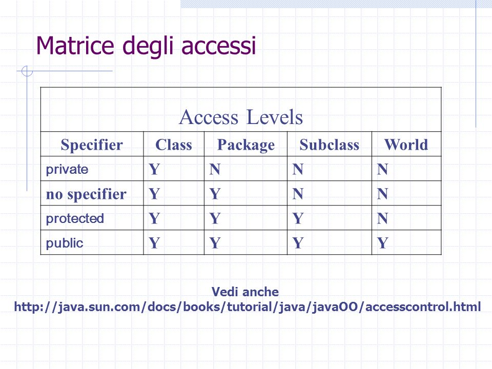 Matrice degli accessi Access Levels SpecifierClassPackageSubclassWorld private YNNN no specifierYYNN protected YYYN public YYYY Vedi anche http://java.sun.com/docs/books/tutorial/java/javaOO/accesscontrol.html