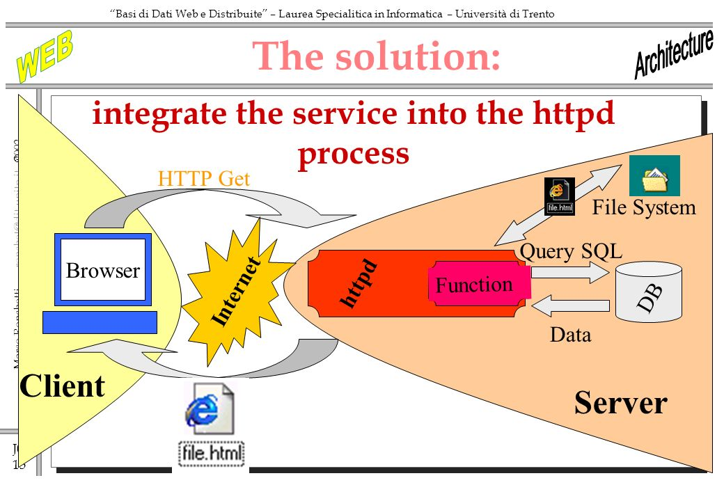 J0 13 Marco Ronchetti -  Basi di Dati Web e Distribuite – Laurea Specialitica in Informatica – Università di Trento httpd The solution: Internet HTTP Get Query SQL Function DB Data Client Browser Server File System integrate the service into the httpd process