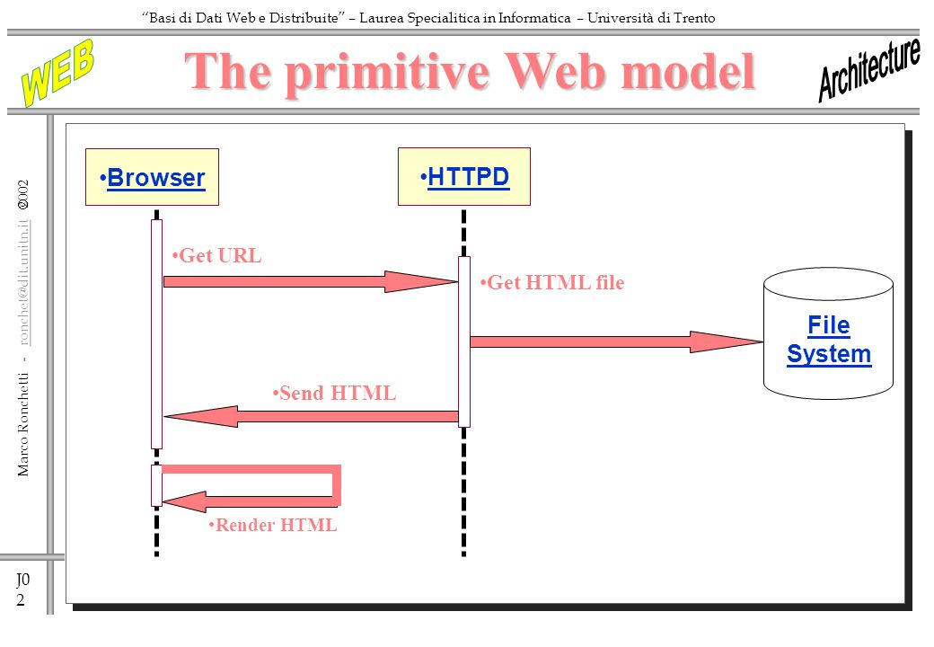 J0 2 Marco Ronchetti -  Basi di Dati Web e Distribuite – Laurea Specialitica in Informatica – Università di Trento Browser Render HTML Get URL Send HTML Get HTML file HTTPD File System The primitive Web model