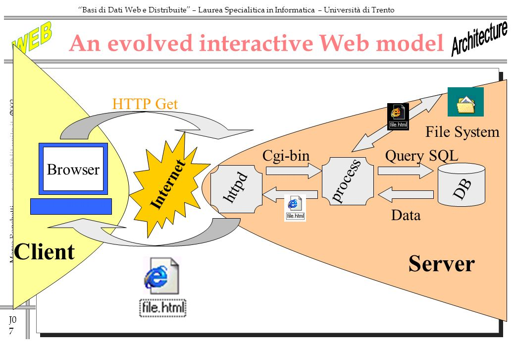 J0 7 Marco Ronchetti -  Basi di Dati Web e Distribuite – Laurea Specialitica in Informatica – Università di Trento httpd An evolved interactive Web model Internet HTTP Get Cgi-binQuery SQL process DB Data Client Browser Server File System