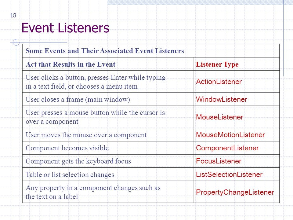 18 Event Listeners Some Events and Their Associated Event Listeners Act that Results in the EventListener Type User clicks a button, presses Enter while typing in a text field, or chooses a menu item ActionListener User closes a frame (main window) WindowListener User presses a mouse button while the cursor is over a component MouseListener User moves the mouse over a component MouseMotionListener Component becomes visible ComponentListener Component gets the keyboard focus FocusListener Table or list selection changes ListSelectionListener Any property in a component changes such as the text on a label PropertyChangeListener