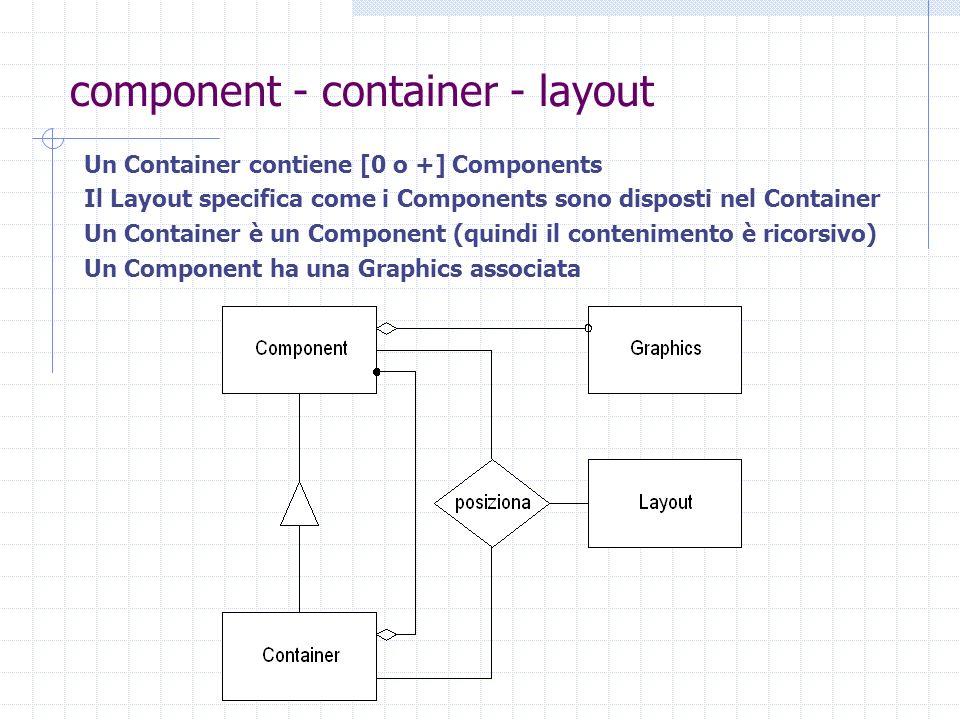component - container - layout Un Container contiene [0 o +] Components Il Layout specifica come i Components sono disposti nel Container Un Container è un Component (quindi il contenimento è ricorsivo) Un Component ha una Graphics associata