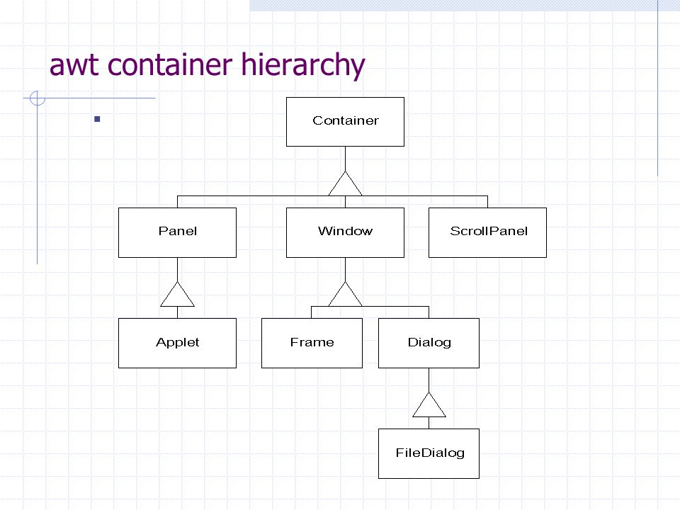 awt container hierarchy