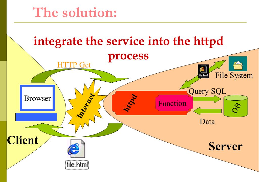 httpd The solution: Internet HTTP Get Query SQL Function DB Data Client Browser Server File System integrate the service into the httpd process